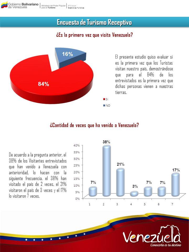 Oficina de Estadísticas Turísticas Encuesta de Turismo Receptivo ¿Es la primera vez que visita Venezuela? El presente estudio quiso evaluar si es la p
