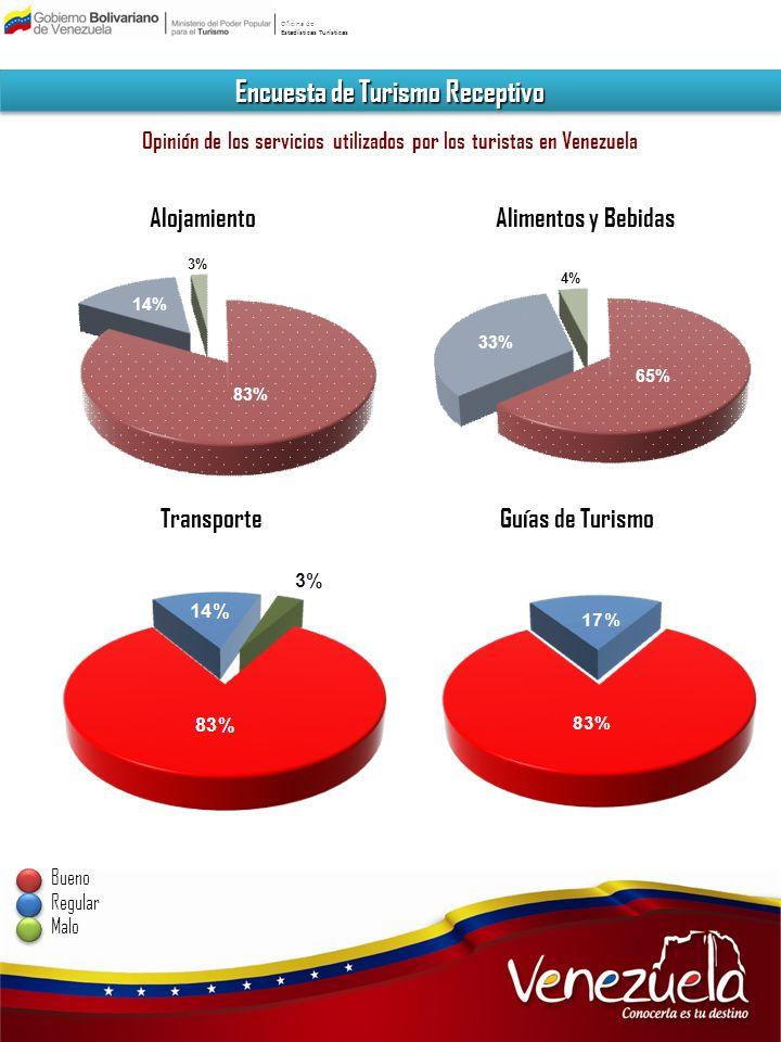 Oficina de Estadísticas Turísticas Encuesta de Turismo Receptivo Opinión de los servicios utilizados por los turistas en Venezuela AlojamientoAlimento