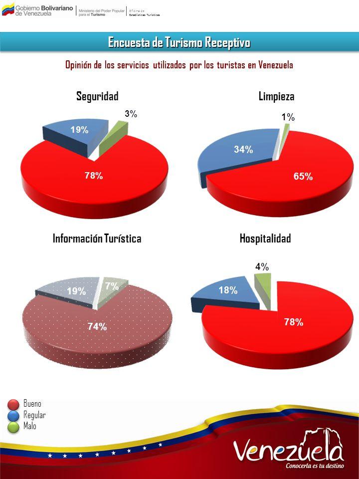 Oficina de Estadísticas Turísticas Encuesta de Turismo Receptivo Opinión de los servicios utilizados por los turistas en Venezuela LimpiezaSeguridad I