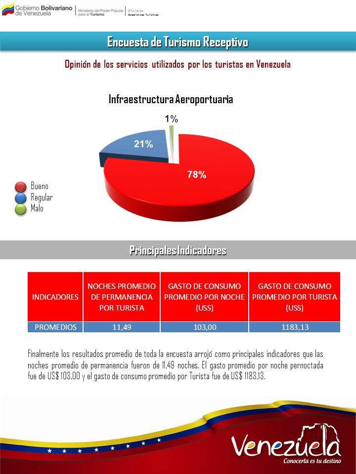 Oficina de Estadísticas Turísticas Encuesta de Turismo Receptivo Opinión de los servicios utilizados por los turistas en Venezuela Infraestructura Aer