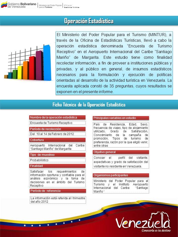 Oficina de Estadísticas Turísticas Encuesta de Turismo Receptivo Opinión de los servicios utilizados por los turistas en Venezuela LimpiezaSeguridad Información TurísticaHospitalidad Encuesta de Turismo Receptivo Bueno Regular Malo 74% 19% 7%