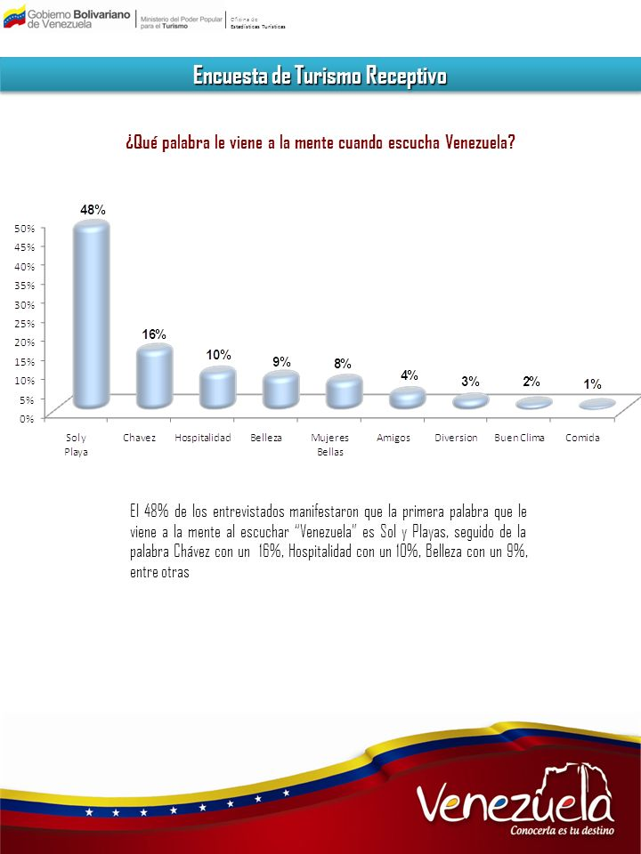 Oficina de Estadísticas Turísticas Encuesta de Turismo Receptivo ¿Qué palabra le viene a la mente cuando escucha Venezuela? El 48% de los entrevistado