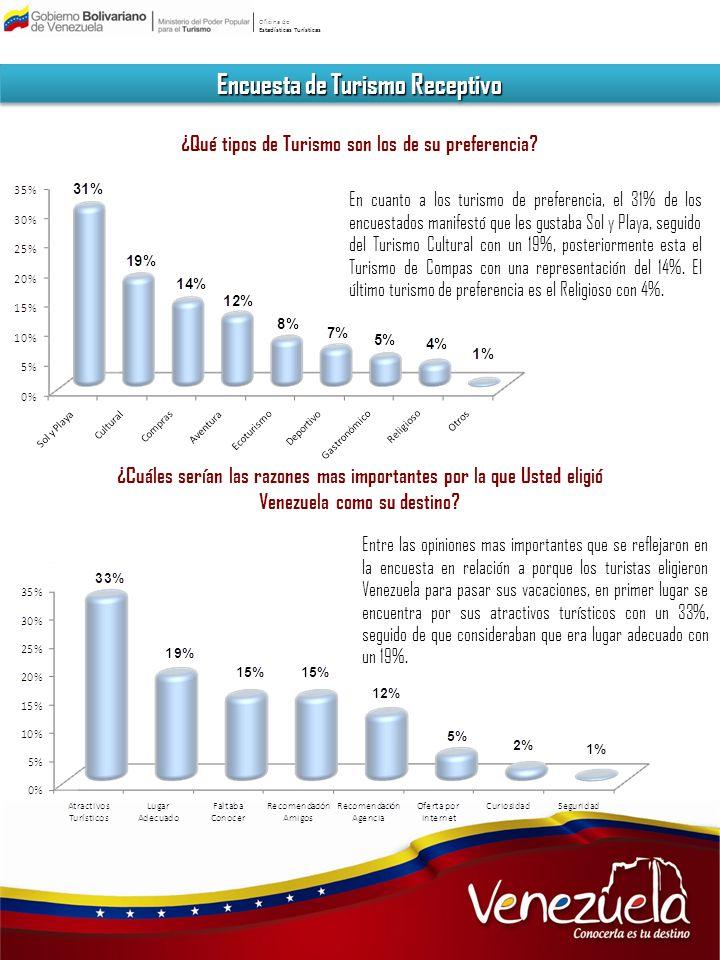 Oficina de Estadísticas Turísticas Encuesta de Turismo Receptivo ¿Qué tipos de Turismo son los de su preferencia? En cuanto a los turismo de preferenc