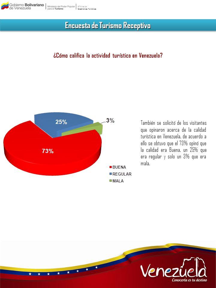 Oficina de Estadísticas Turísticas Encuesta de Turismo Receptivo ¿Cómo califica la Promoción Turística de Venezuela en su País.