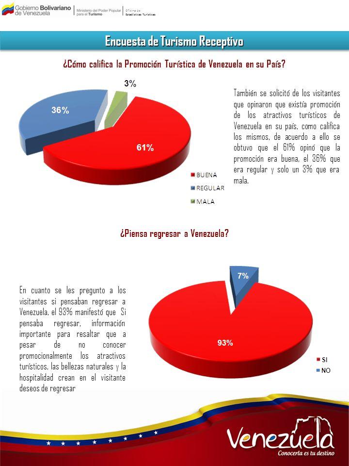 Oficina de Estadísticas Turísticas Encuesta de Turismo Receptivo ¿Cómo califica la Promoción Turística de Venezuela en su País? También se solicitó de