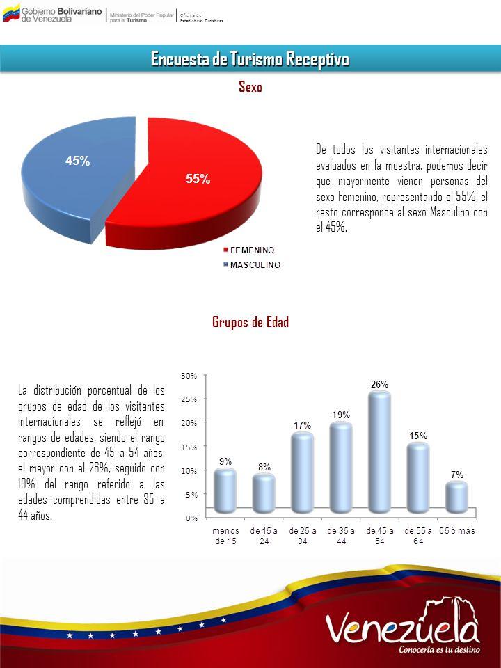Oficina de Estadísticas Turísticas Encuesta de Turismo Receptivo Sexo De todos los visitantes internacionales evaluados en la muestra, podemos decir q