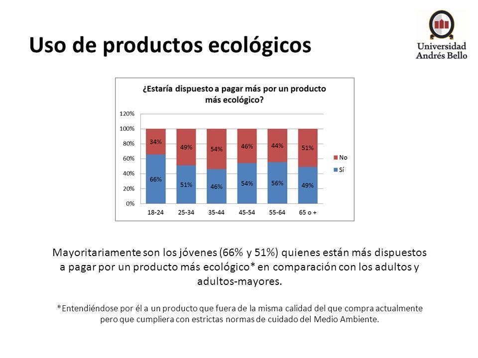 Uso de productos ecológicos Mayoritariamente son los jóvenes (66% y 51%) quienes están más dispuestos a pagar por un producto más ecológico* en compar
