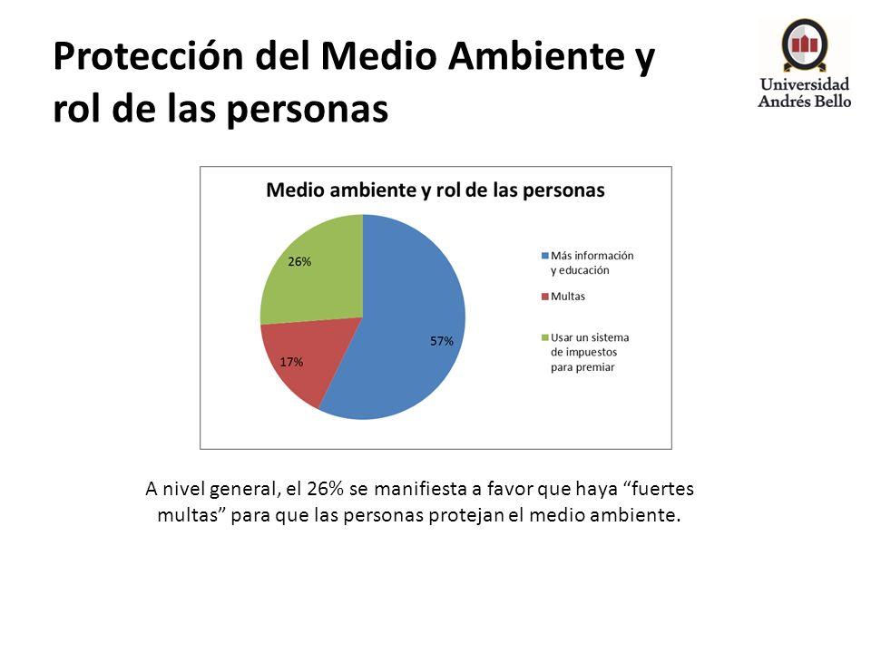 Protección del Medio Ambiente y rol de las personas A nivel general, el 26% se manifiesta a favor que haya fuertes multas para que las personas protej