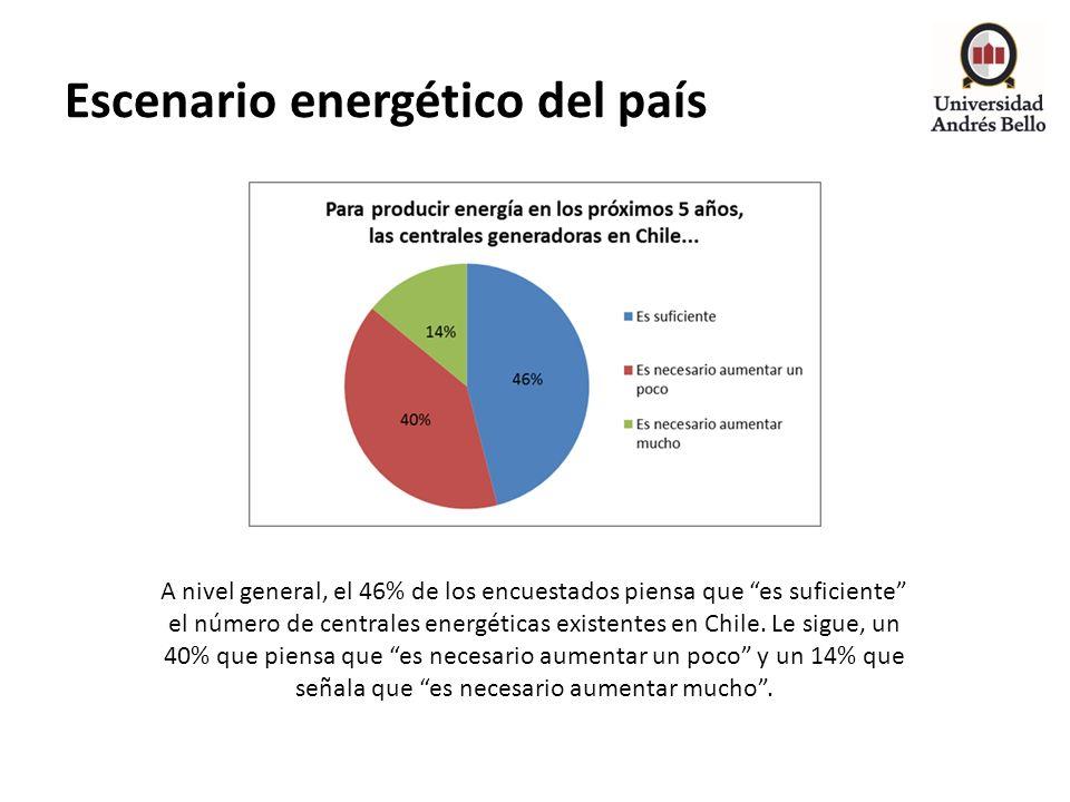 Escenario energético del país A nivel general, el 46% de los encuestados piensa que es suficiente el número de centrales energéticas existentes en Chi