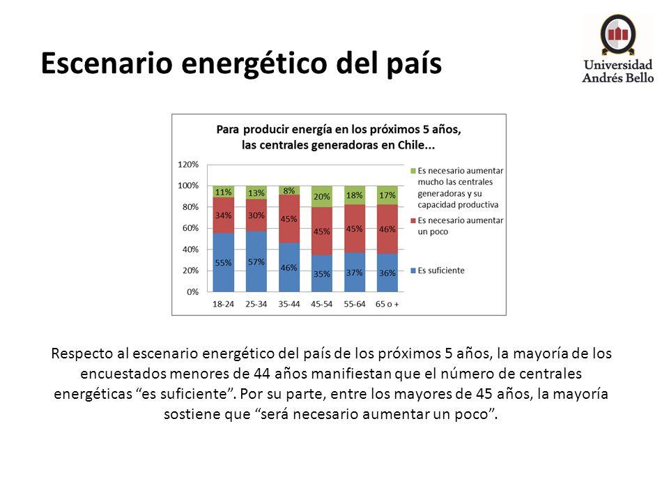 Escenario energético del país Respecto al escenario energético del país de los próximos 5 años, la mayoría de los encuestados menores de 44 años manif