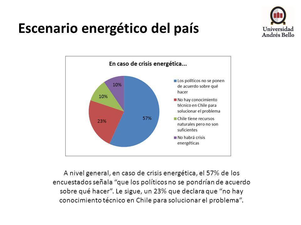 Escenario energético del país A nivel general, en caso de crisis energética, el 57% de los encuestados señala que los políticos no se pondrían de acue