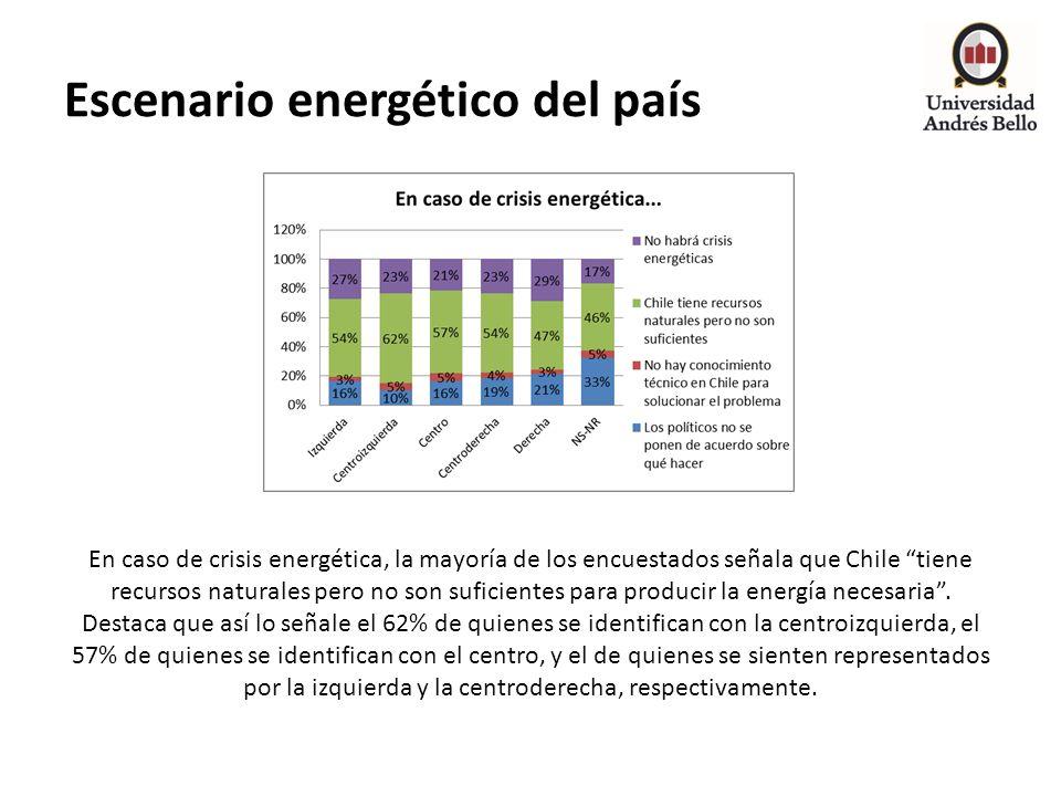 Escenario energético del país En caso de crisis energética, la mayoría de los encuestados señala que Chile tiene recursos naturales pero no son sufici