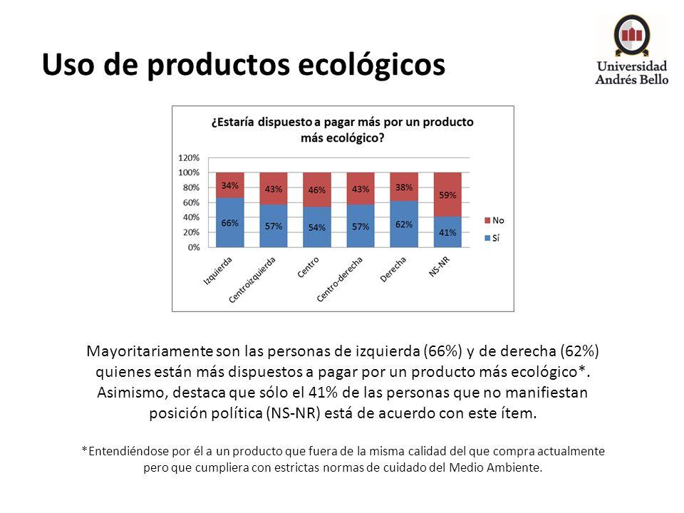 Uso de productos ecológicos Mayoritariamente son las personas de izquierda (66%) y de derecha (62%) quienes están más dispuestos a pagar por un produc