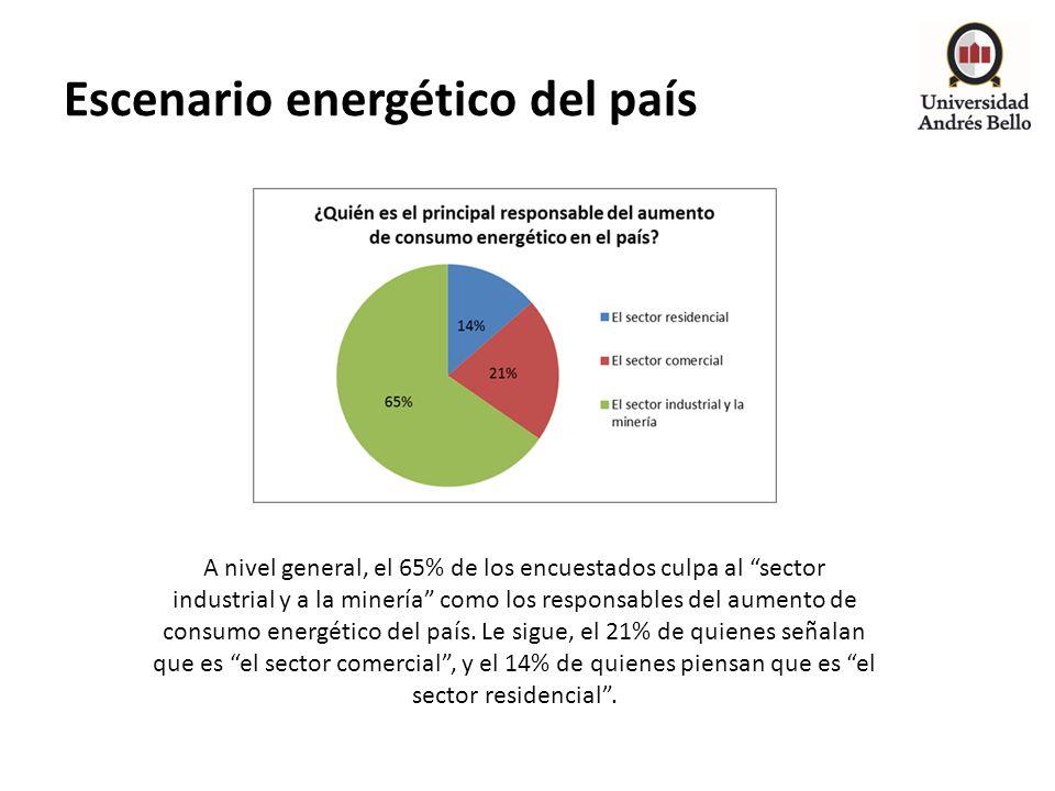 Escenario energético del país A nivel general, el 65% de los encuestados culpa al sector industrial y a la minería como los responsables del aumento d