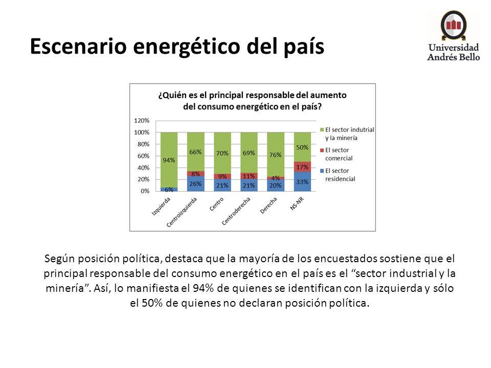 Escenario energético del país Según posición política, destaca que la mayoría de los encuestados sostiene que el principal responsable del consumo ene