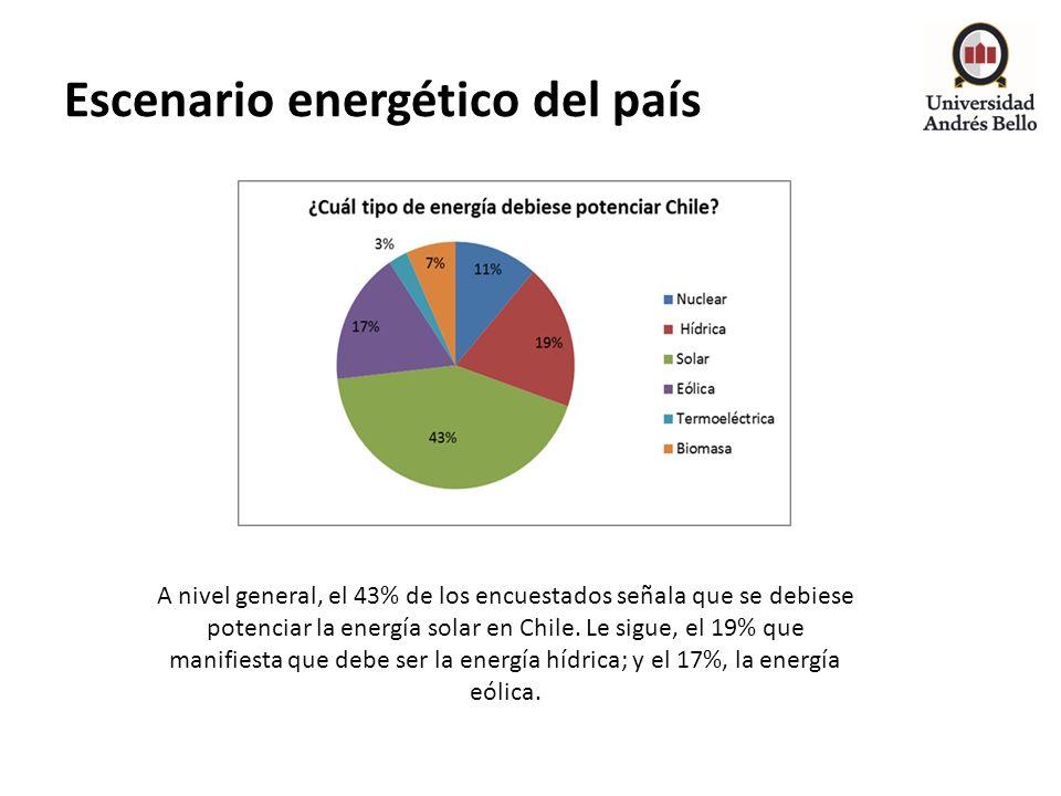 Escenario energético del país A nivel general, el 43% de los encuestados señala que se debiese potenciar la energía solar en Chile. Le sigue, el 19% q