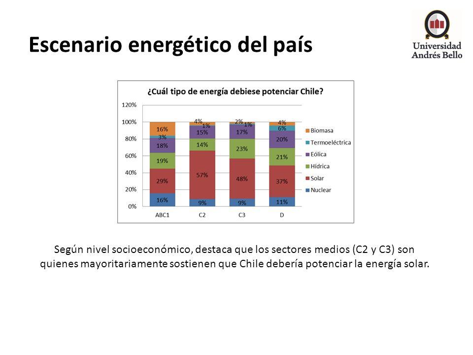 Escenario energético del país Según nivel socioeconómico, destaca que los sectores medios (C2 y C3) son quienes mayoritariamente sostienen que Chile d