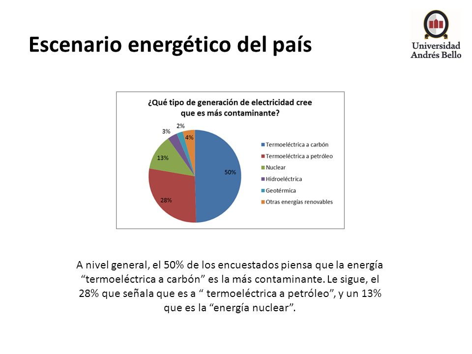 Escenario energético del país A nivel general, el 50% de los encuestados piensa que la energía termoeléctrica a carbón es la más contaminante. Le sigu