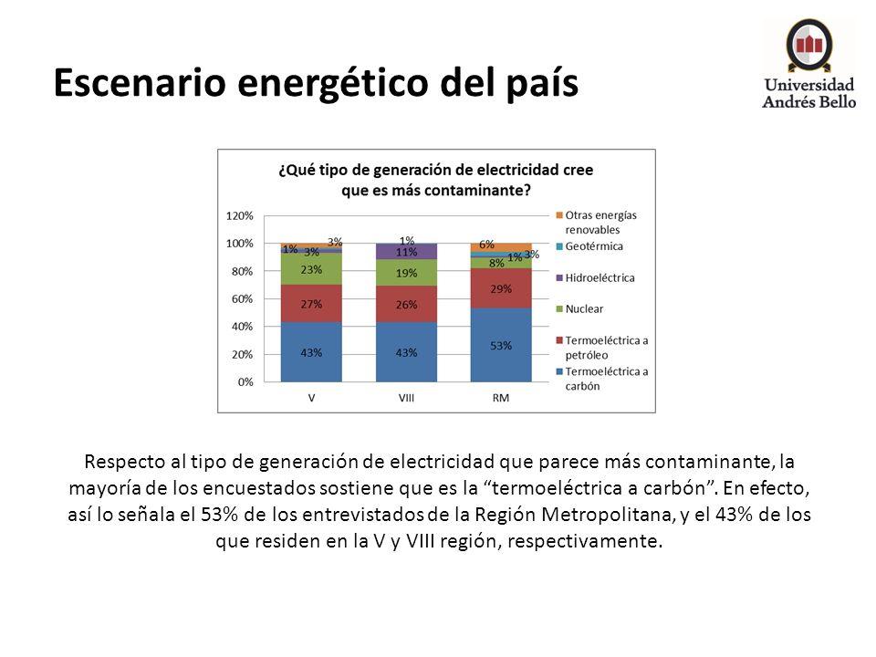 Escenario energético del país Respecto al tipo de generación de electricidad que parece más contaminante, la mayoría de los encuestados sostiene que e