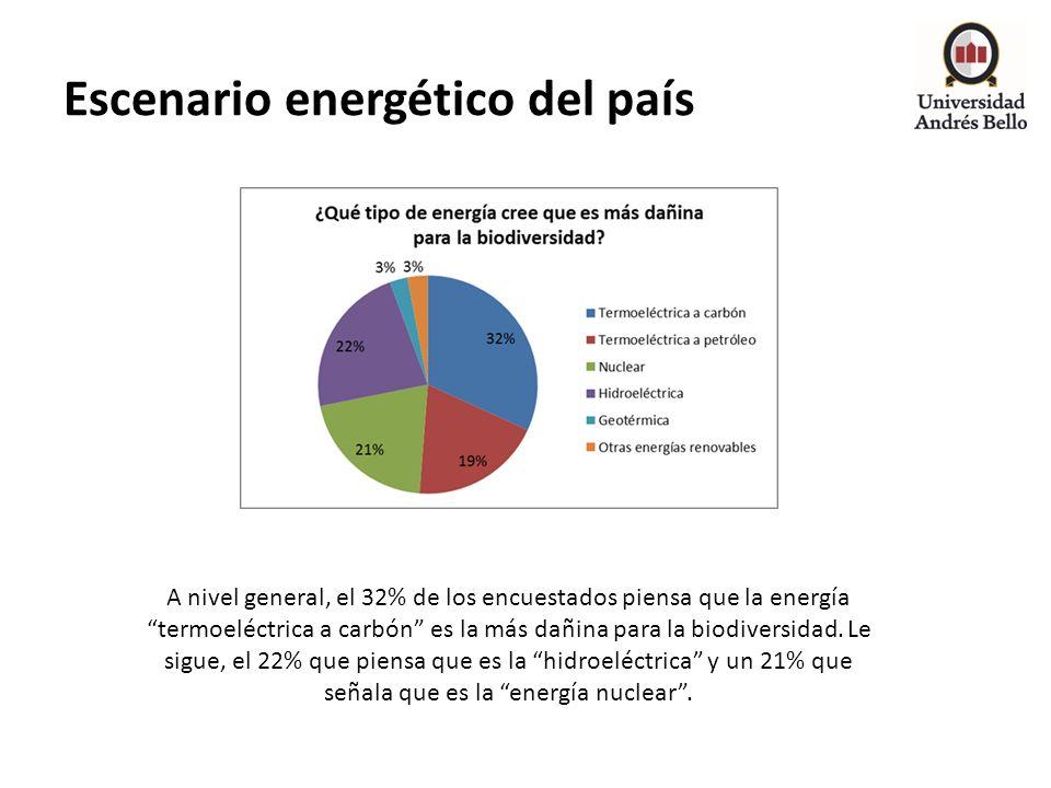 Escenario energético del país A nivel general, el 32% de los encuestados piensa que la energía termoeléctrica a carbón es la más dañina para la biodiv