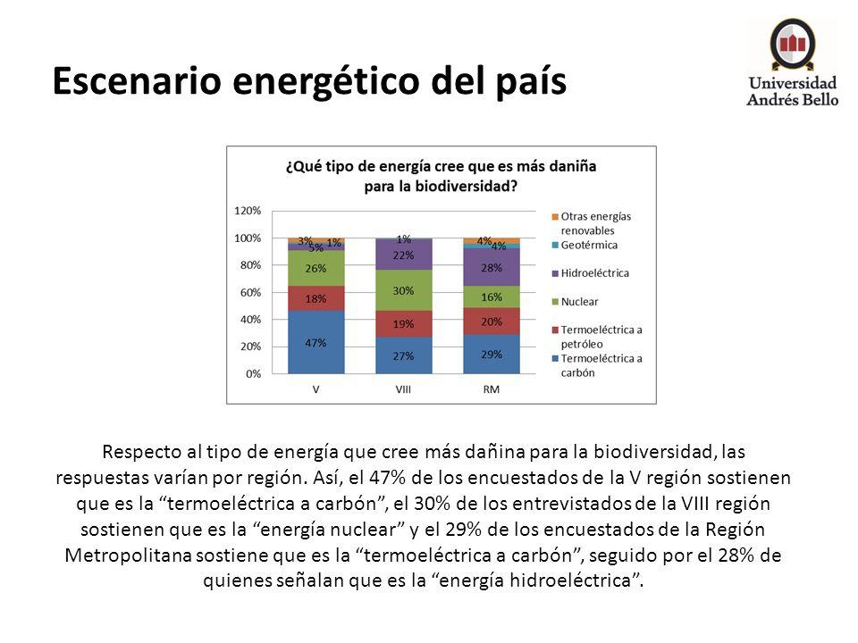 Escenario energético del país Respecto al tipo de energía que cree más dañina para la biodiversidad, las respuestas varían por región. Así, el 47% de