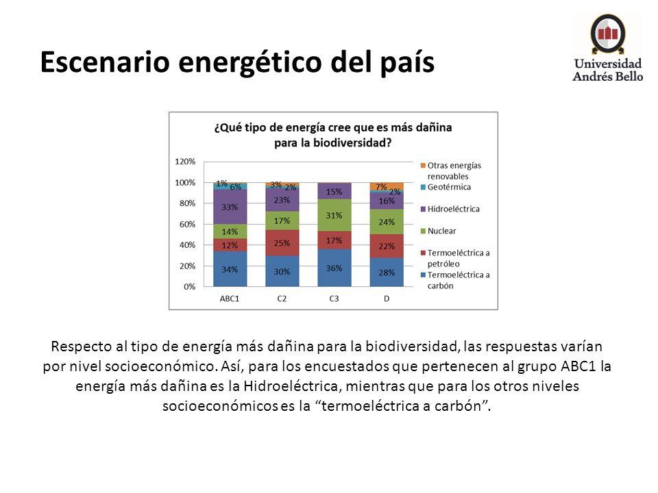 Escenario energético del país Respecto al tipo de energía más dañina para la biodiversidad, las respuestas varían por nivel socioeconómico. Así, para