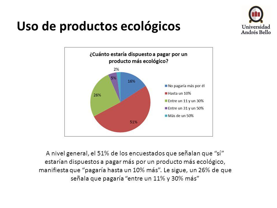 Uso de productos ecológicos A nivel general, el 51% de los encuestados que señalan que sí estarían dispuestos a pagar más por un producto más ecológic