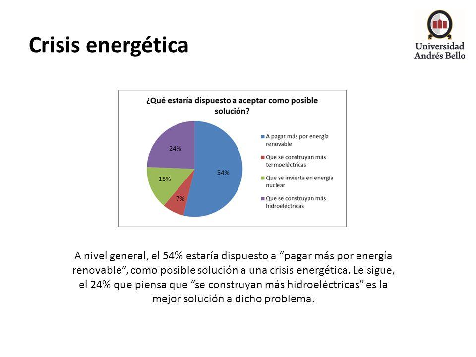 Crisis energética A nivel general, el 54% estaría dispuesto a pagar más por energía renovable, como posible solución a una crisis energética. Le sigue