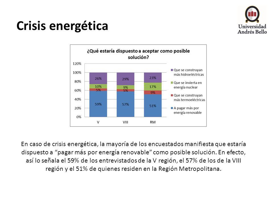 Crisis energética En caso de crisis energética, la mayoría de los encuestados manifiesta que estaría dispuesto a pagar más por energía renovable como