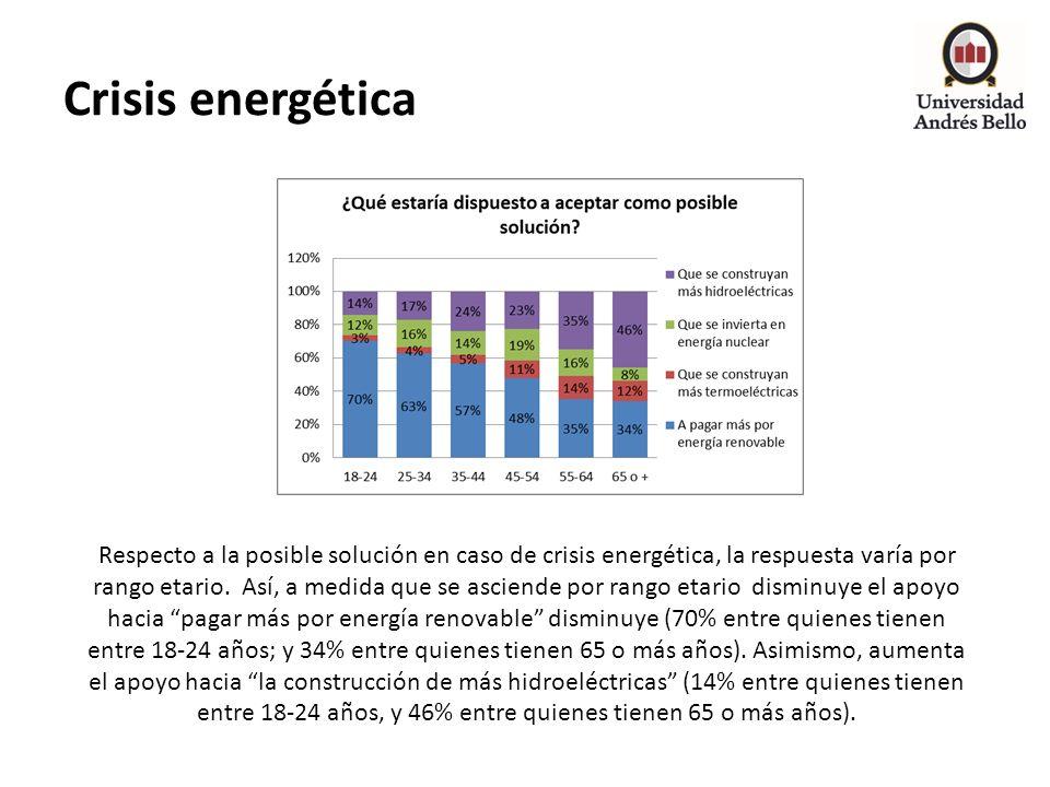 Crisis energética Respecto a la posible solución en caso de crisis energética, la respuesta varía por rango etario. Así, a medida que se asciende por