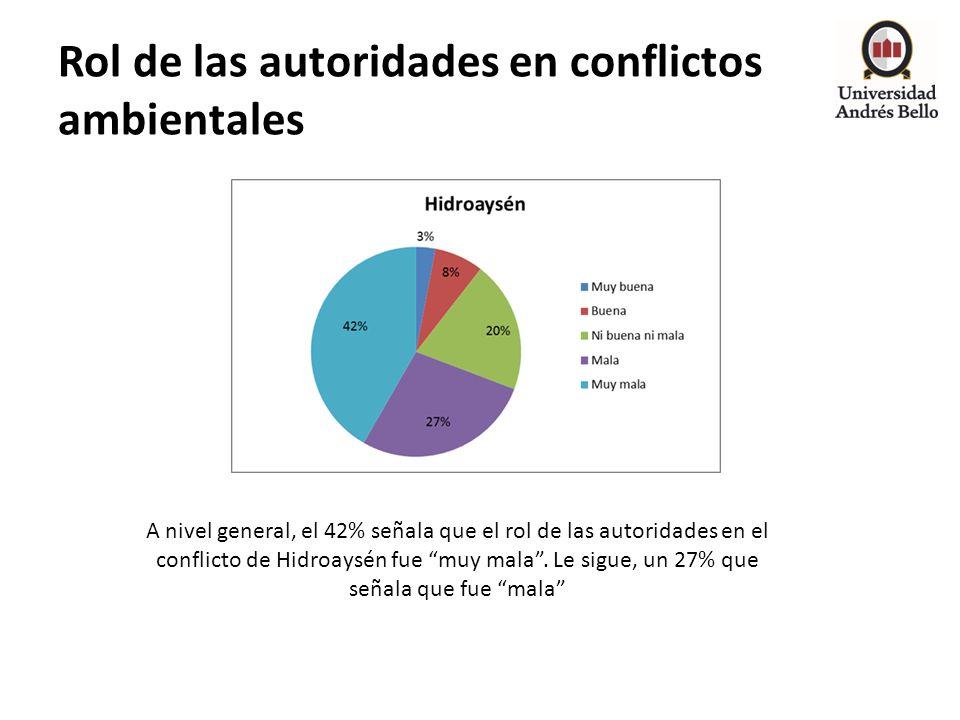 Rol de las autoridades en conflictos ambientales A nivel general, el 42% señala que el rol de las autoridades en el conflicto de Hidroaysén fue muy ma