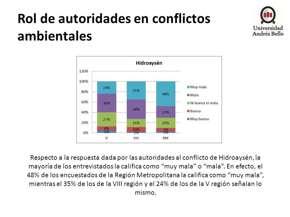 Rol de autoridades en conflictos ambientales Respecto a la respuesta dada por las autoridades al conflicto de Hidroaysén, la mayoría de los entrevista