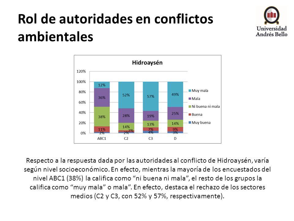 Rol de autoridades en conflictos ambientales Respecto a la respuesta dada por las autoridades al conflicto de Hidroaysén, varía según nivel socioeconó