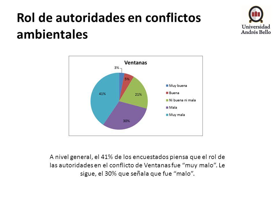 Rol de autoridades en conflictos ambientales A nivel general, el 41% de los encuestados piensa que el rol de las autoridades en el conflicto de Ventan