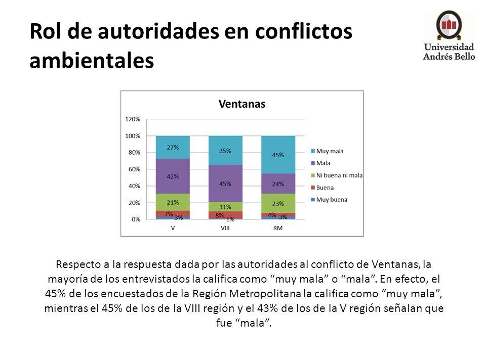 Rol de autoridades en conflictos ambientales Respecto a la respuesta dada por las autoridades al conflicto de Ventanas, la mayoría de los entrevistado