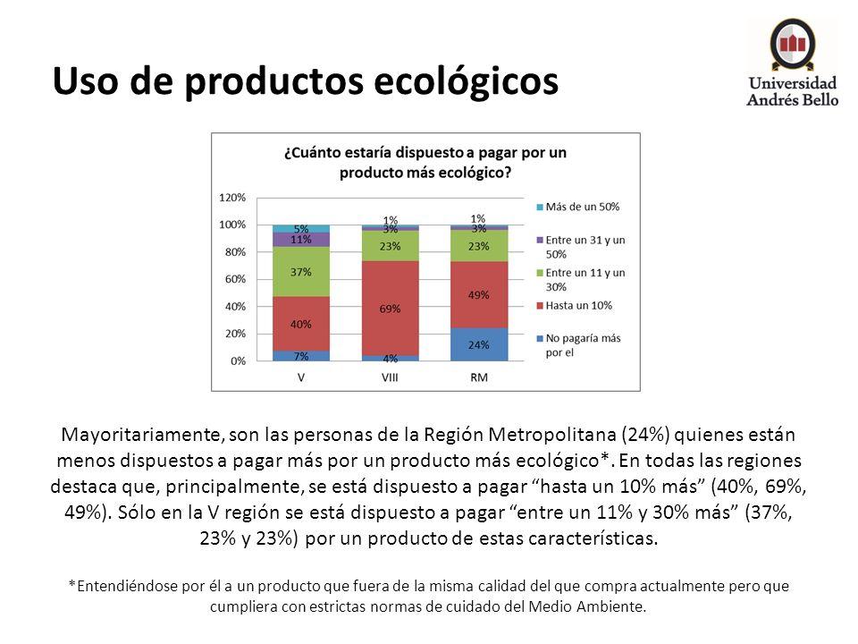 Uso de productos ecológicos Mayoritariamente, son las personas de la Región Metropolitana (24%) quienes están menos dispuestos a pagar más por un prod