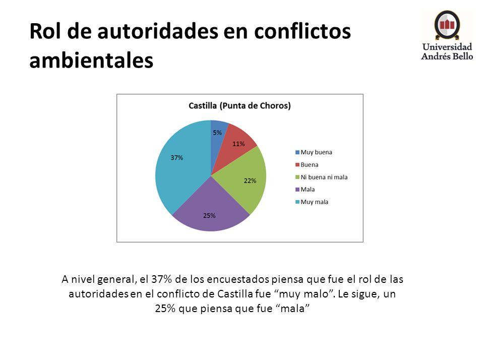 Rol de autoridades en conflictos ambientales A nivel general, el 37% de los encuestados piensa que fue el rol de las autoridades en el conflicto de Ca