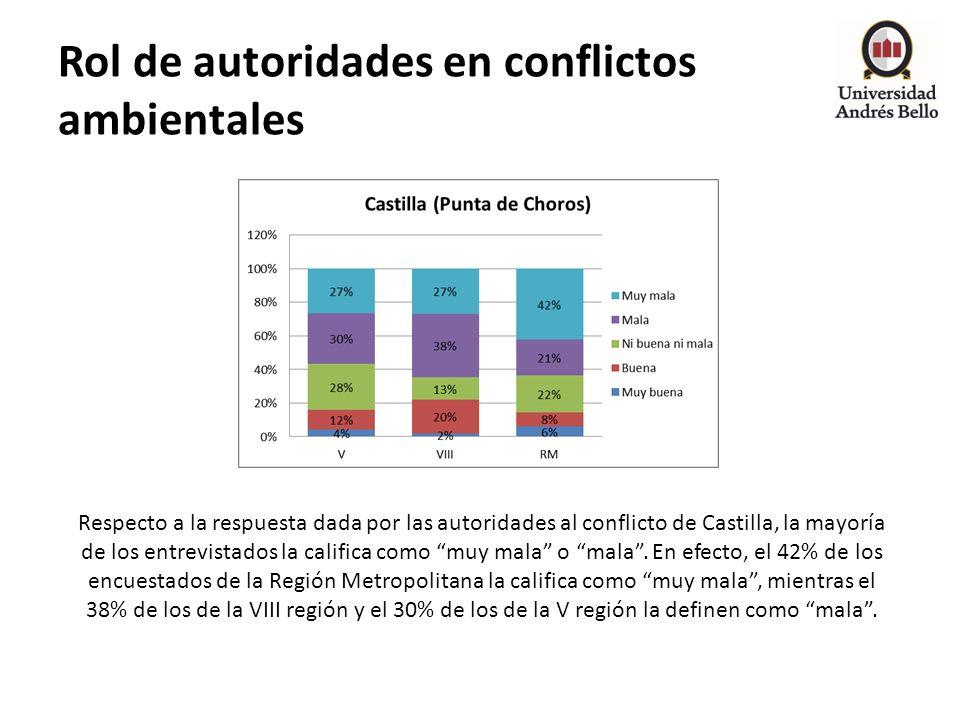 Rol de autoridades en conflictos ambientales Respecto a la respuesta dada por las autoridades al conflicto de Castilla, la mayoría de los entrevistado