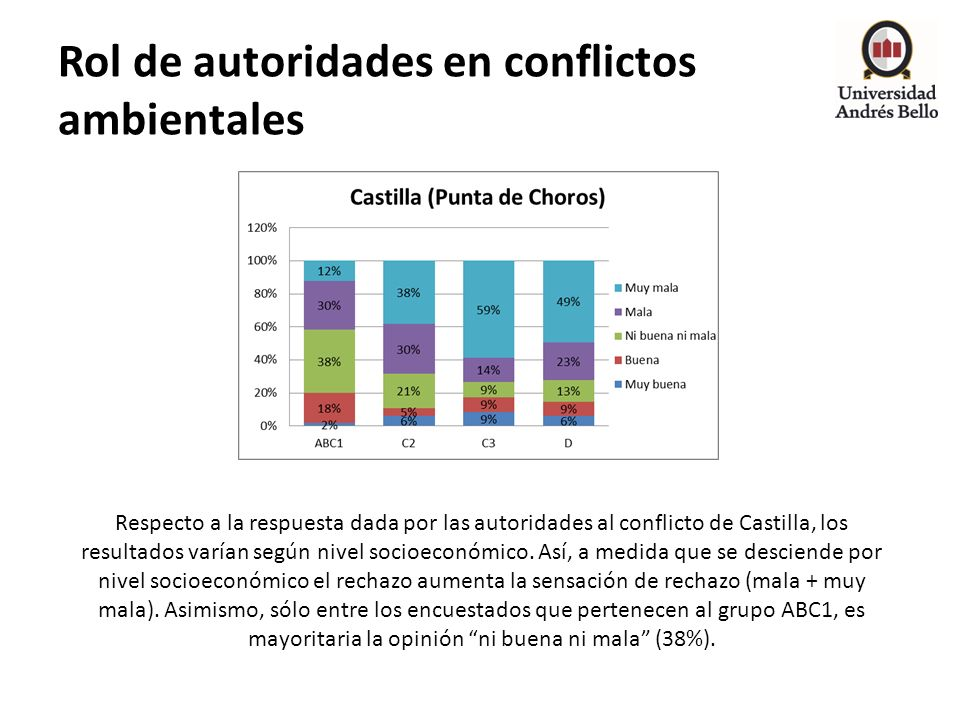 Rol de autoridades en conflictos ambientales Respecto a la respuesta dada por las autoridades al conflicto de Castilla, los resultados varían según ni