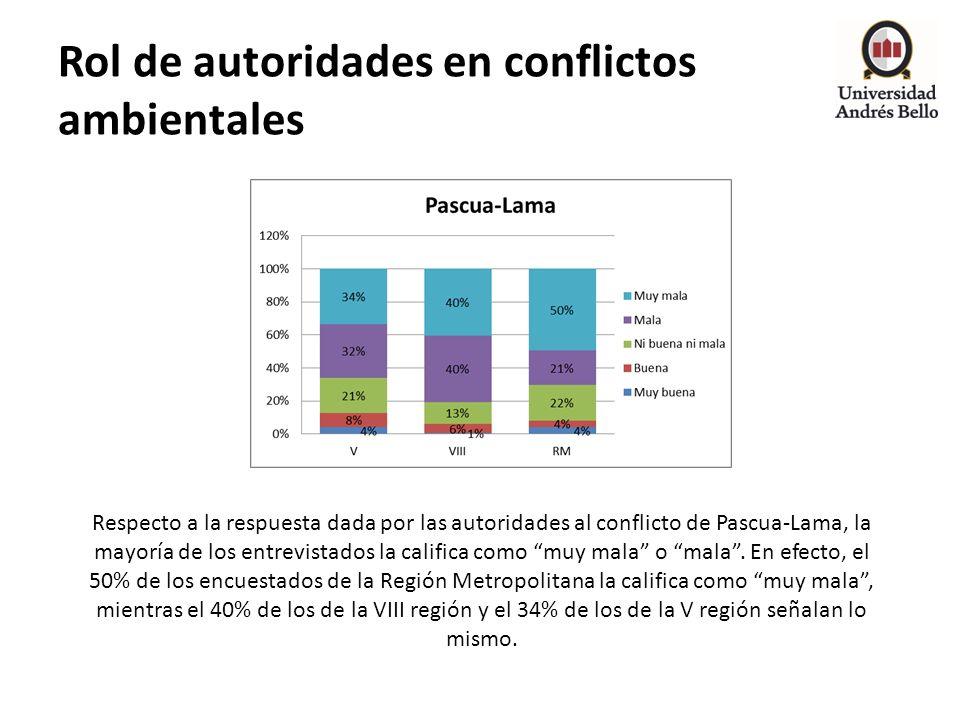Rol de autoridades en conflictos ambientales Respecto a la respuesta dada por las autoridades al conflicto de Pascua-Lama, la mayoría de los entrevist
