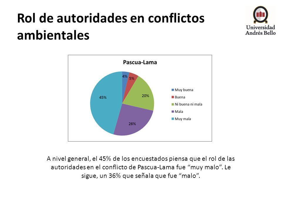 Rol de autoridades en conflictos ambientales A nivel general, el 45% de los encuestados piensa que el rol de las autoridades en el conflicto de Pascua