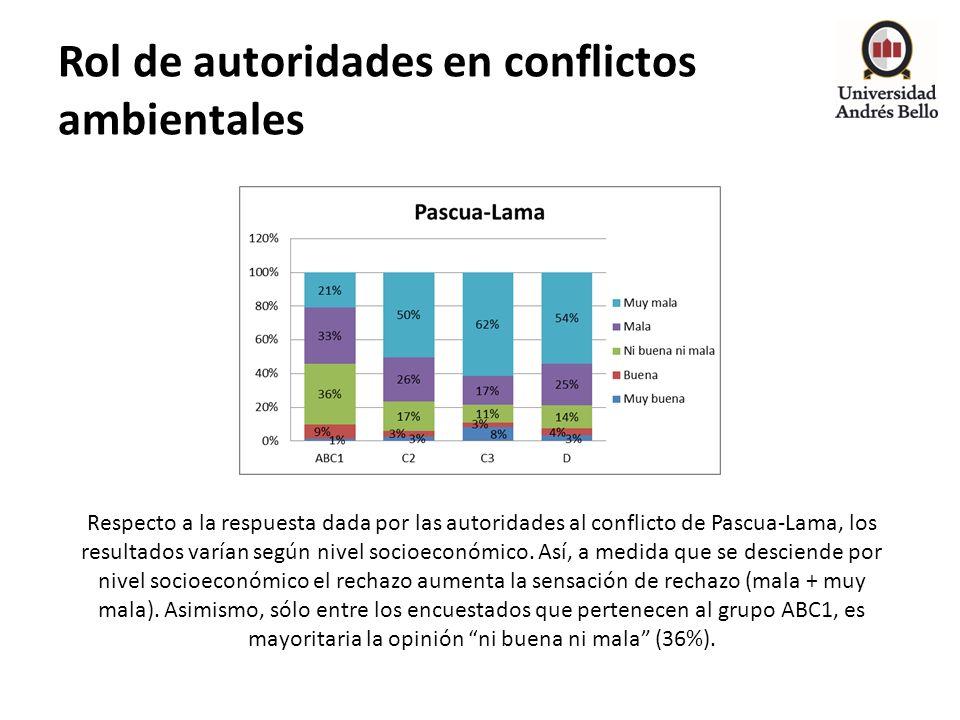Rol de autoridades en conflictos ambientales Respecto a la respuesta dada por las autoridades al conflicto de Pascua-Lama, los resultados varían según