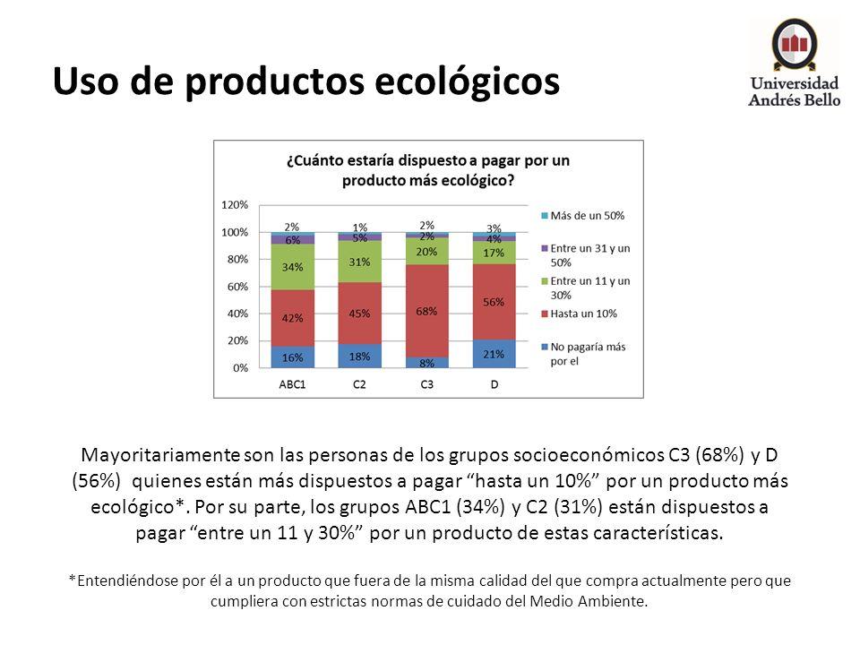 Uso de productos ecológicos Mayoritariamente son las personas de los grupos socioeconómicos C3 (68%) y D (56%) quienes están más dispuestos a pagar ha