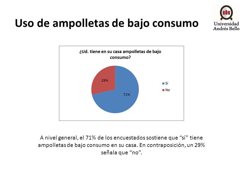 Uso de ampolletas de bajo consumo A nivel general, el 71% de los encuestados sostiene que sí tiene ampolletas de bajo consumo en su casa. En contrapos