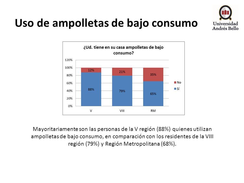 Uso de ampolletas de bajo consumo Mayoritariamente son las personas de la V región (88%) quienes utilizan ampolletas de bajo consumo, en comparación c