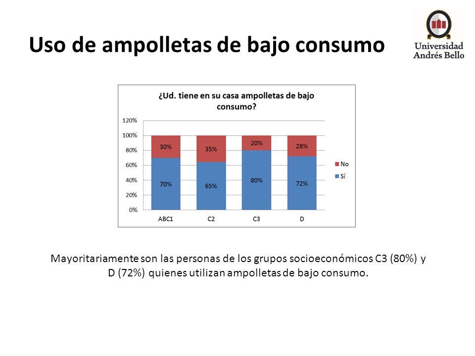 Uso de ampolletas de bajo consumo Mayoritariamente son las personas de los grupos socioeconómicos C3 (80%) y D (72%) quienes utilizan ampolletas de ba