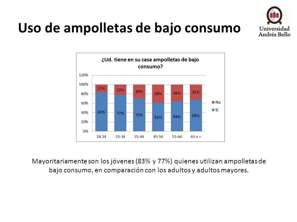 Uso de ampolletas de bajo consumo Mayoritariamente son los jóvenes (83% y 77%) quienes utilizan ampolletas de bajo consumo, en comparación con los adu