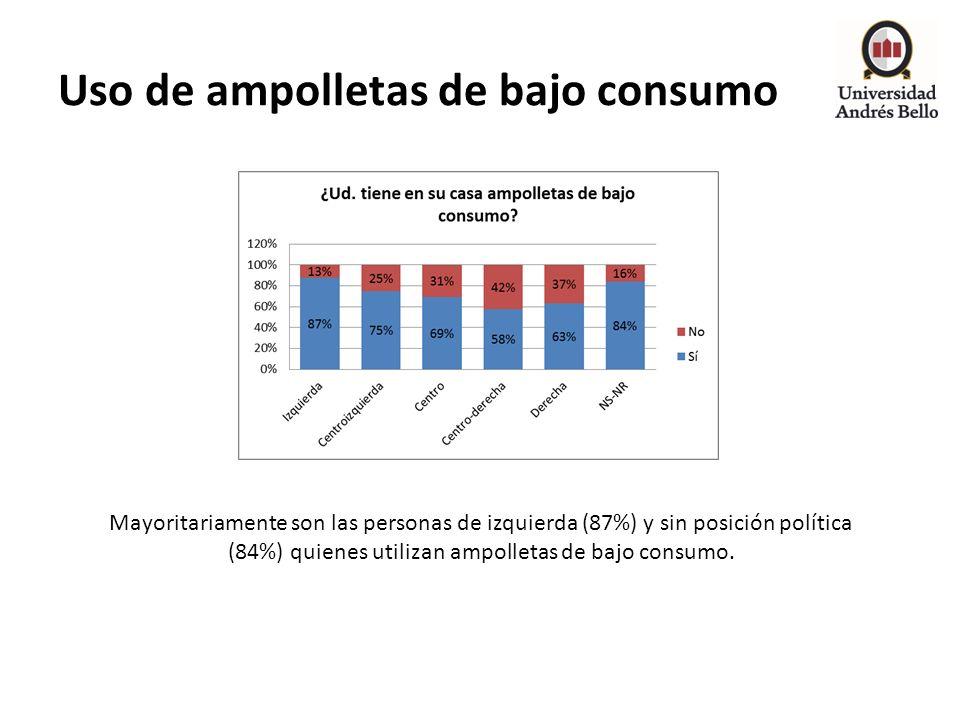 Uso de ampolletas de bajo consumo Mayoritariamente son las personas de izquierda (87%) y sin posición política (84%) quienes utilizan ampolletas de ba