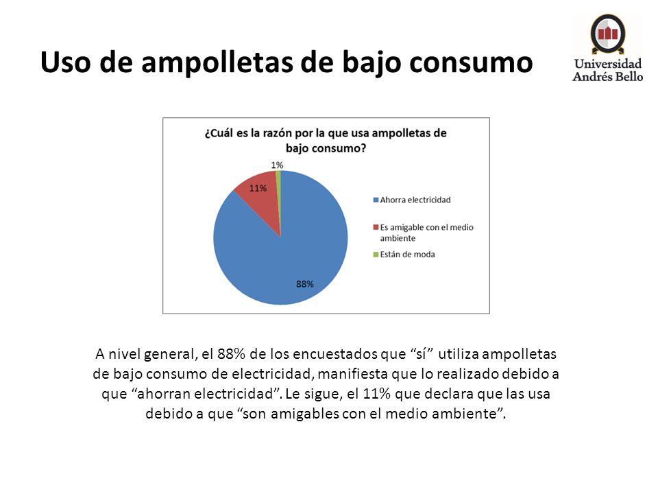Uso de ampolletas de bajo consumo A nivel general, el 88% de los encuestados que sí utiliza ampolletas de bajo consumo de electricidad, manifiesta que