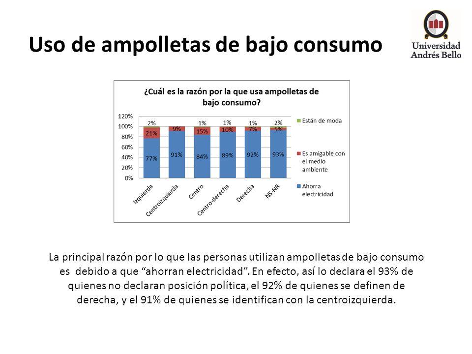 Uso de ampolletas de bajo consumo La principal razón por lo que las personas utilizan ampolletas de bajo consumo es debido a que ahorran electricidad.
